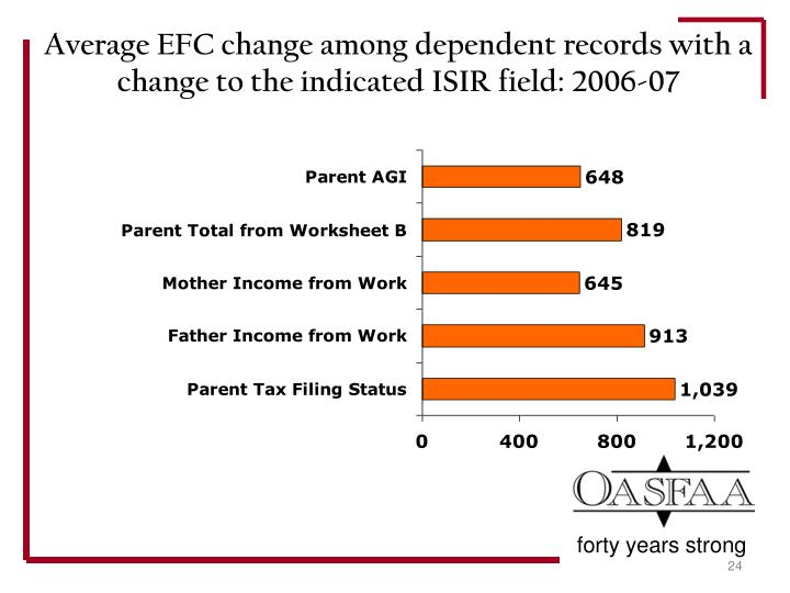 Average EFC change among dependent records with a change to the indicated ISIR field: 2006-07