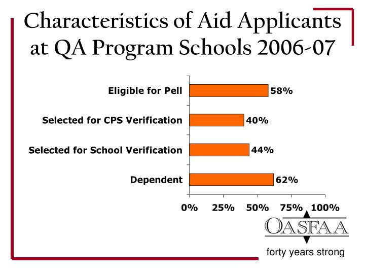 Characteristics of Aid Applicants at QA Program Schools 2006-07