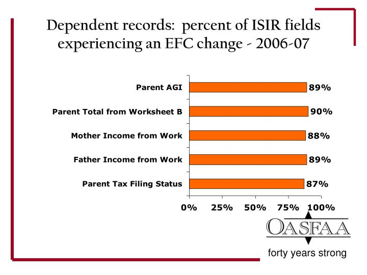 Dependent records:  percent of ISIR fields experiencing an EFC change - 2006-07