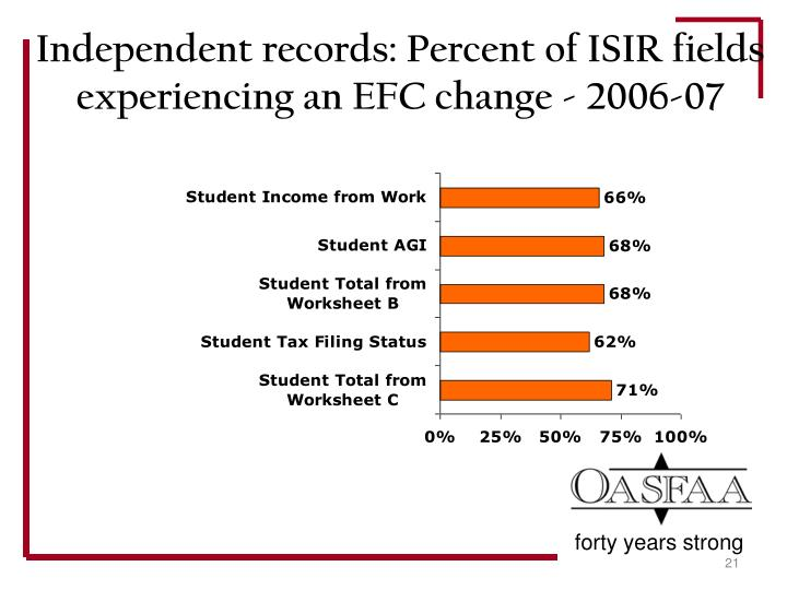Independent records: Percent of ISIR fields