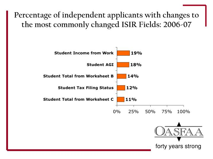 Percentage of independent applicants with changes to the most commonly changed ISIR Fields: 2006-07