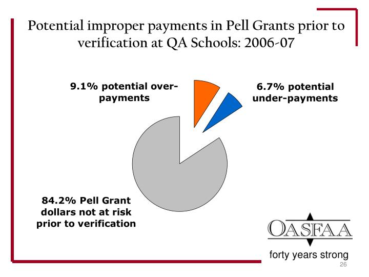 Potential improper payments in Pell Grants prior to verification at QA Schools: 2006-07