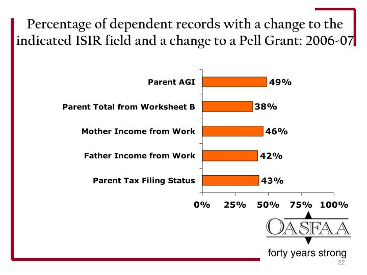 Percentage of dependent records with a change to the indicated ISIR field and a change to a Pell Grant: 2006-07