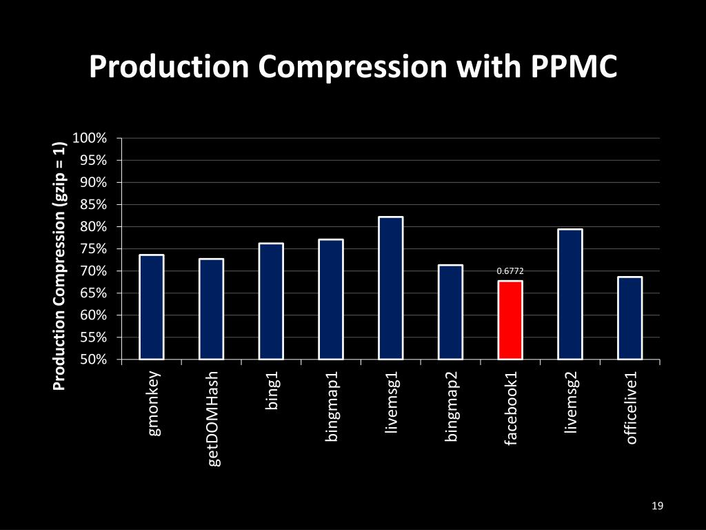Production Compression with PPMC
