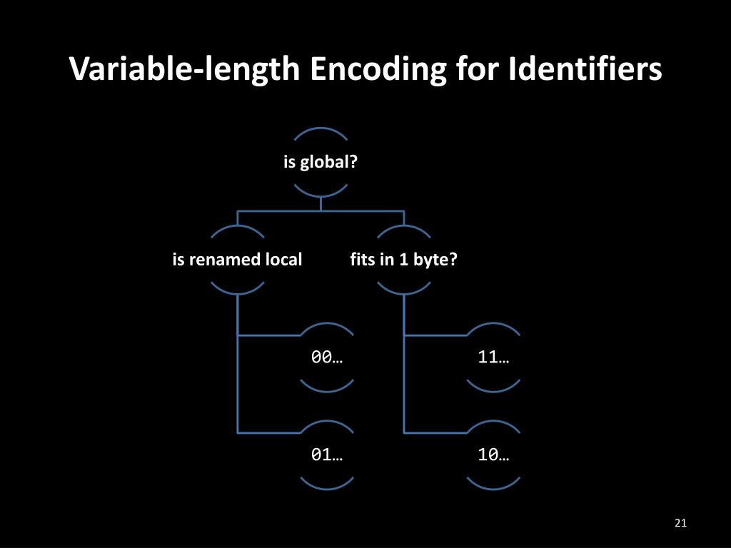 Variable-length Encoding for Identifiers