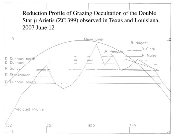 Reduction Profile of Grazing Occultation of the Double