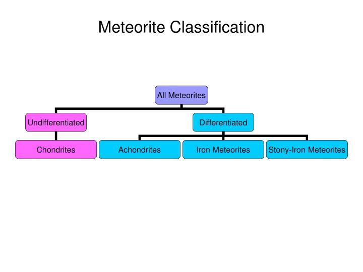 Meteorite Classification