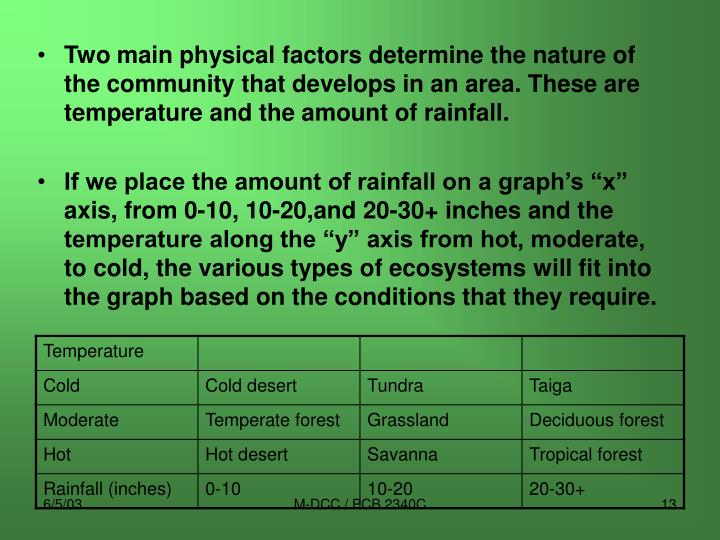Two main physical factors determine the nature of the community that develops in an area. These are temperature and the amount of rainfall.