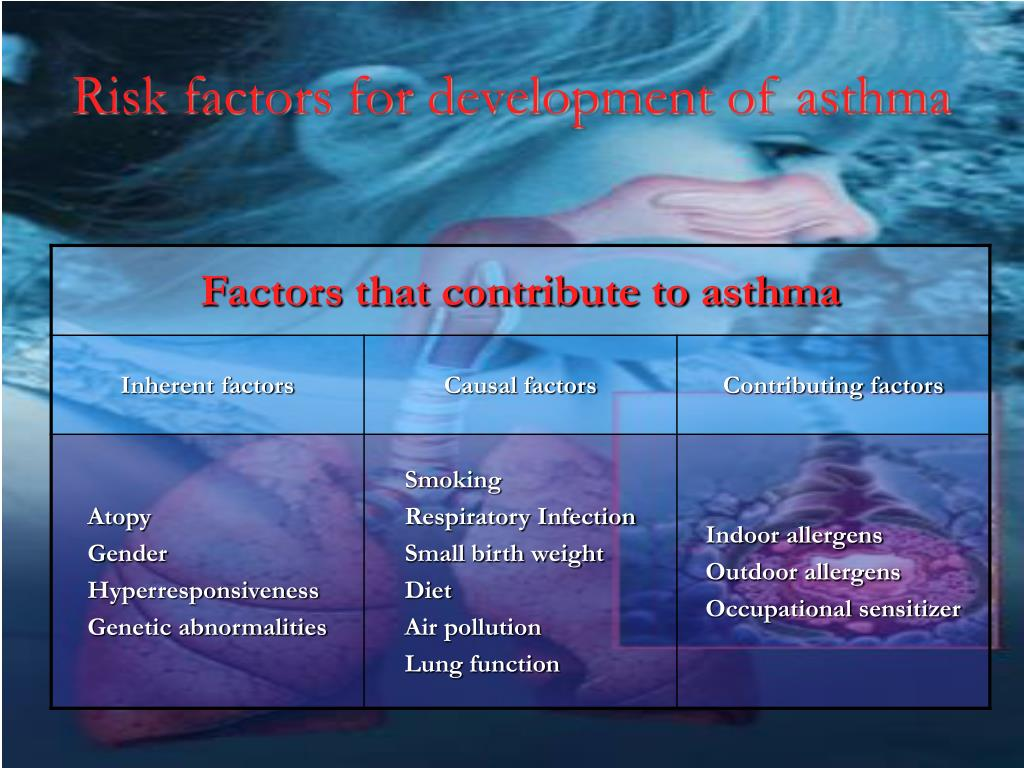 Risk factors for development of asthma
