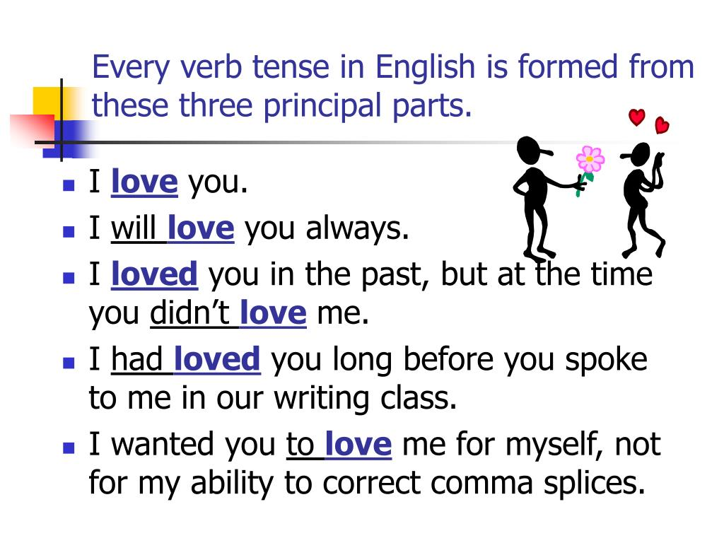 Every verb tense in English is formed from these three principal parts.