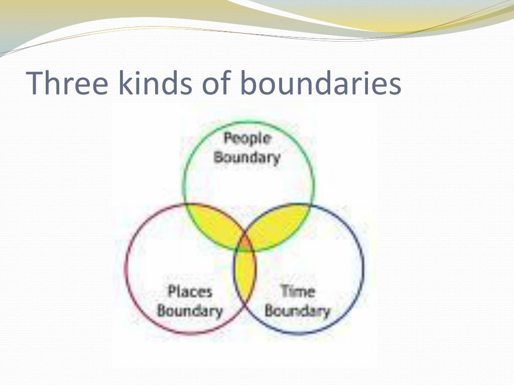Three kinds of boundaries