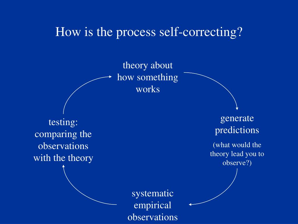 How is the process self-correcting?