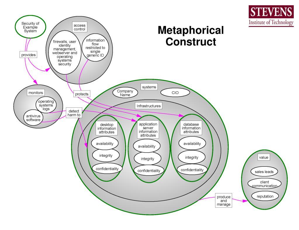 Metaphorical Construct