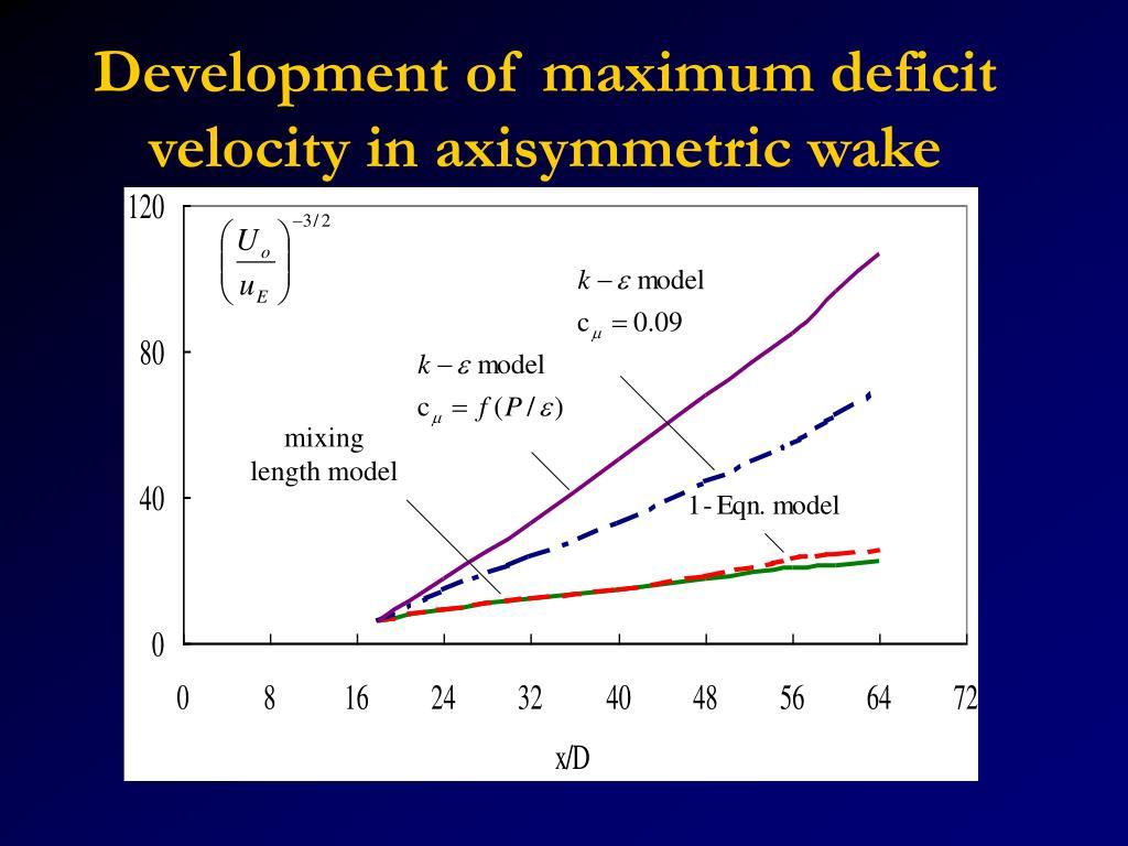 Development of maximum deficit velocity in axisymmetric wake