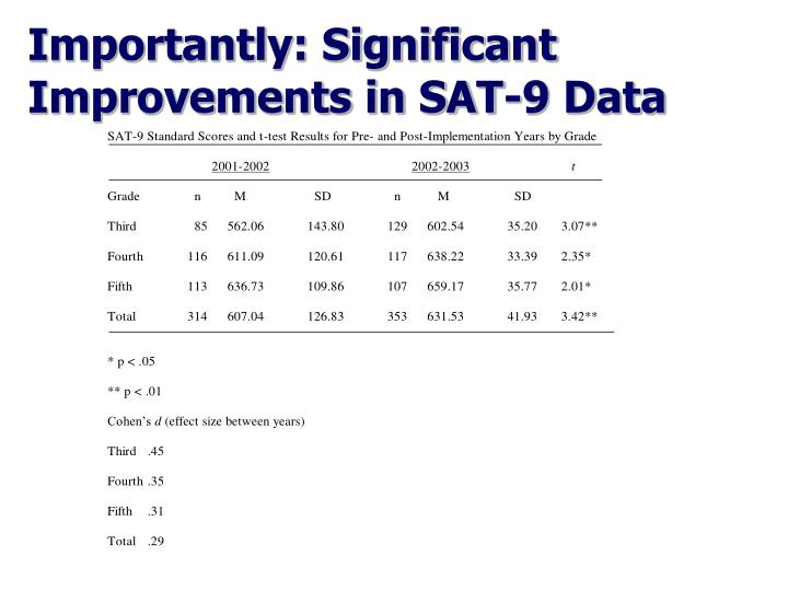 Importantly: Significant Improvements in SAT-9 Data