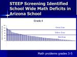 steep screening identified school wide math deficits in arizona school