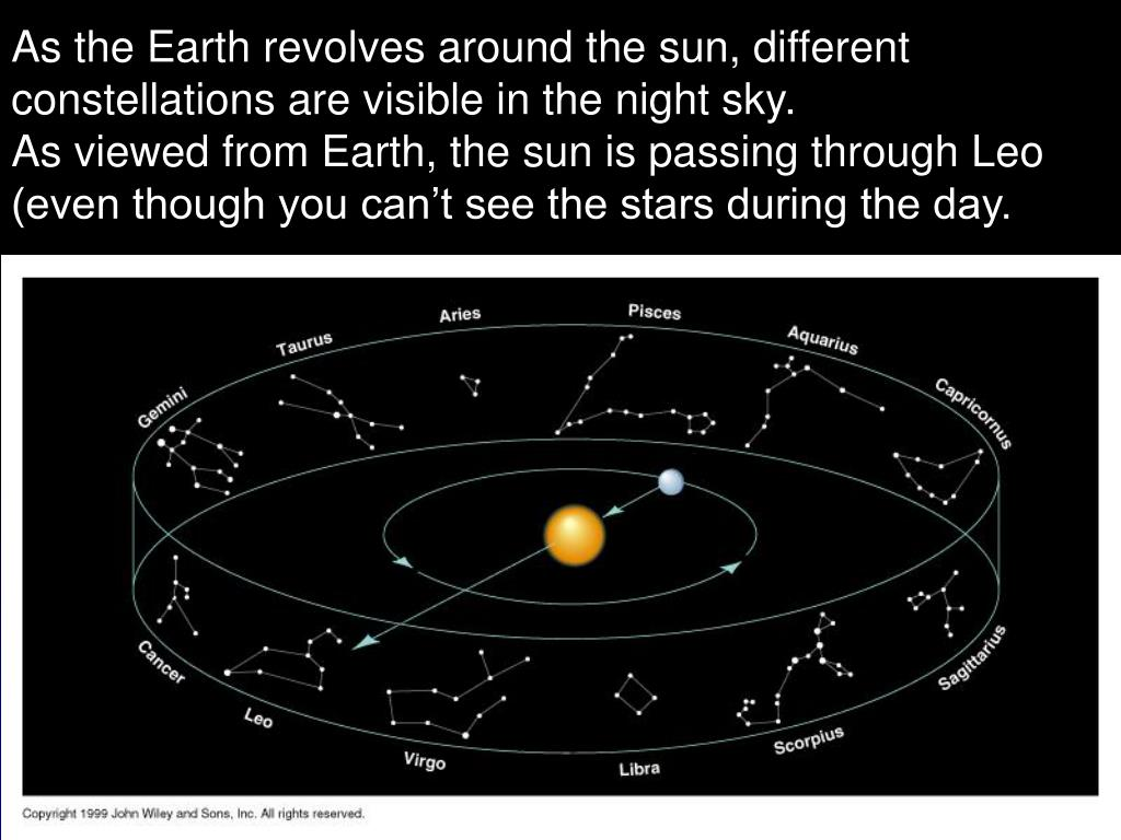As the Earth revolves around the sun, different constellations are visible in the night sky.