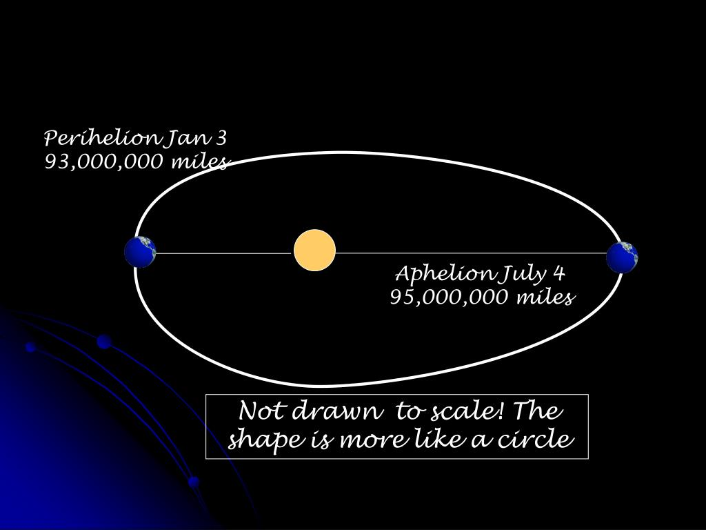Perihelion Jan 3 93,000,000 miles