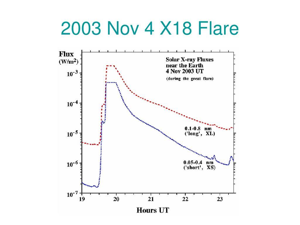 2003 Nov 4 X18 Flare