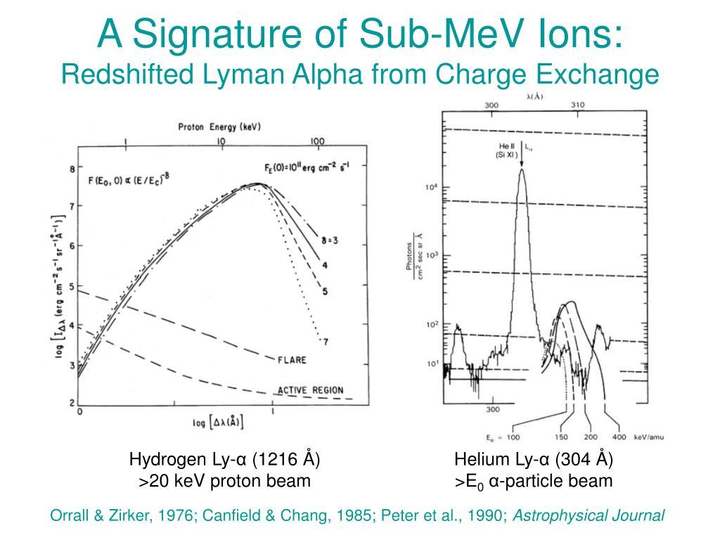 A Signature of Sub-MeV Ions: