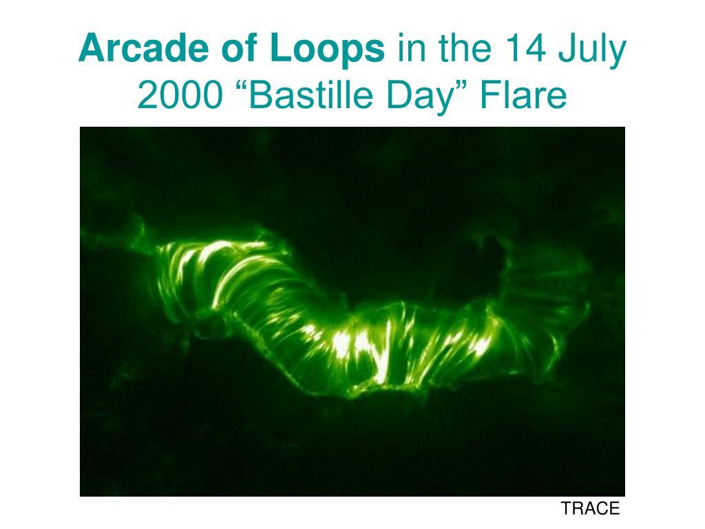 Arcade of Loops