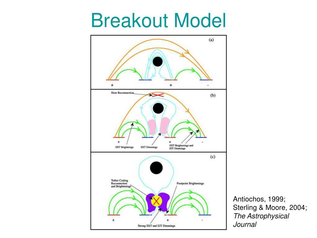 Breakout Model
