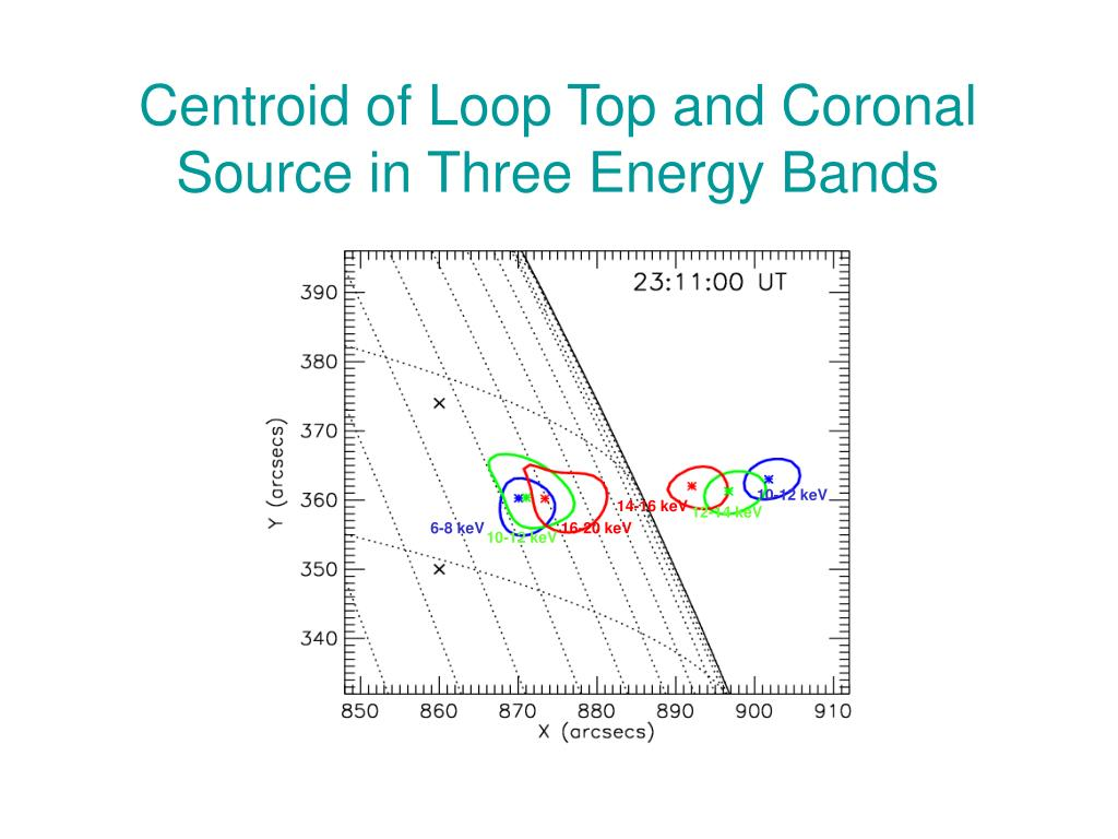 Centroid of Loop Top and Coronal Source in Three Energy Bands