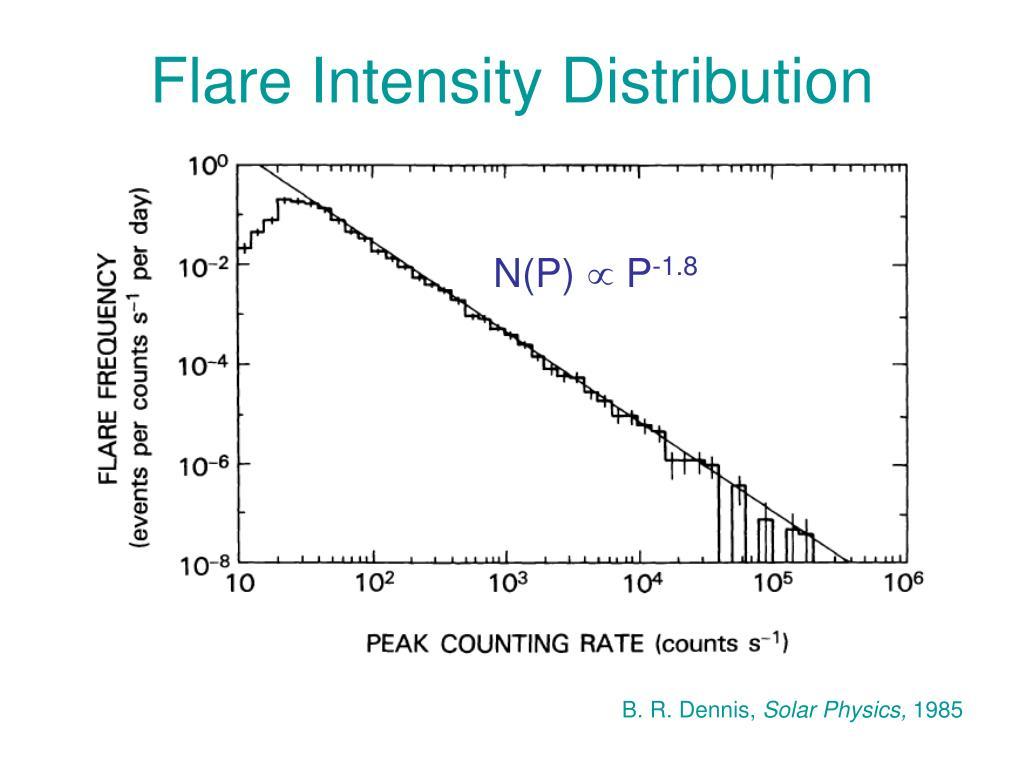 Flare Intensity Distribution