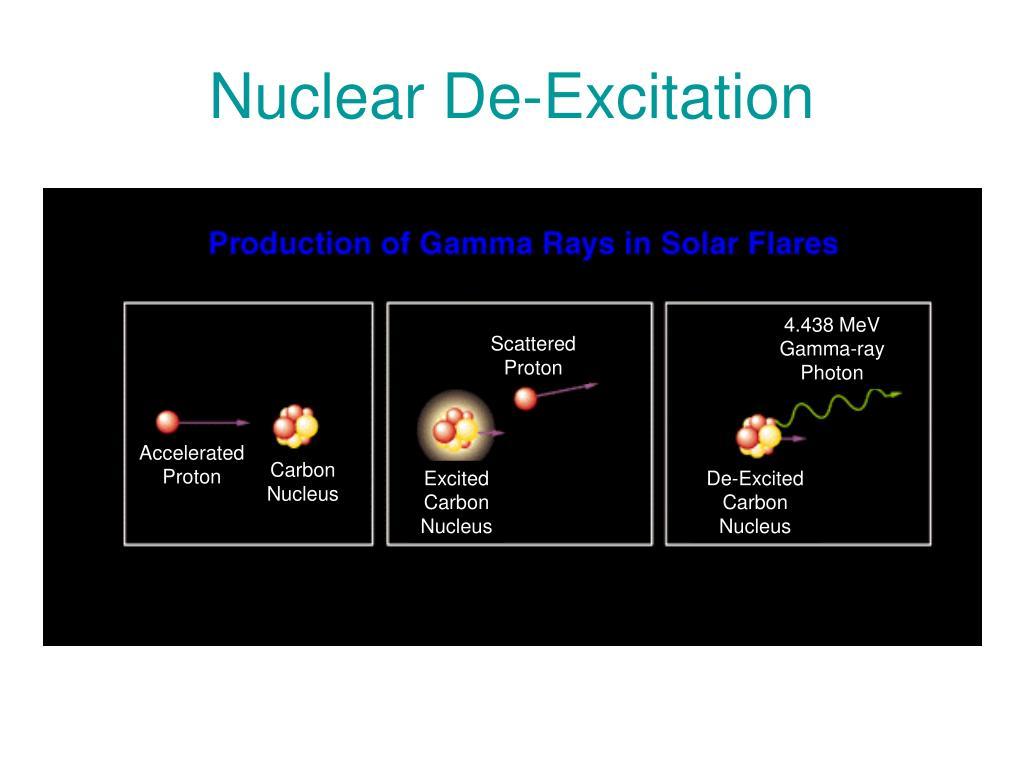 Nuclear De-Excitation