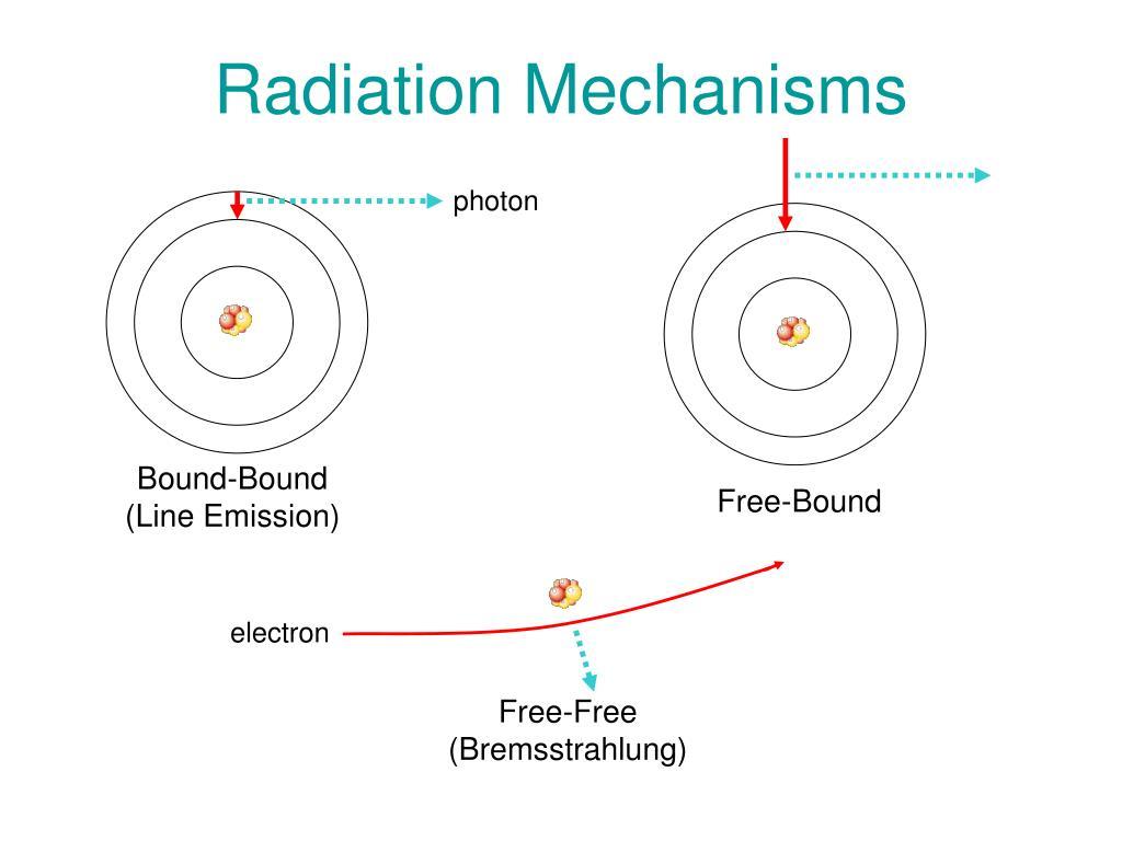 Radiation Mechanisms