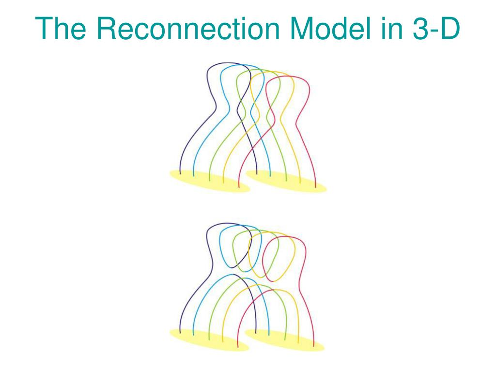 The Reconnection Model in 3-D