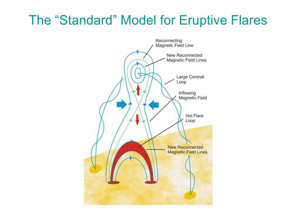 """The """"Standard"""" Model for Eruptive Flares"""