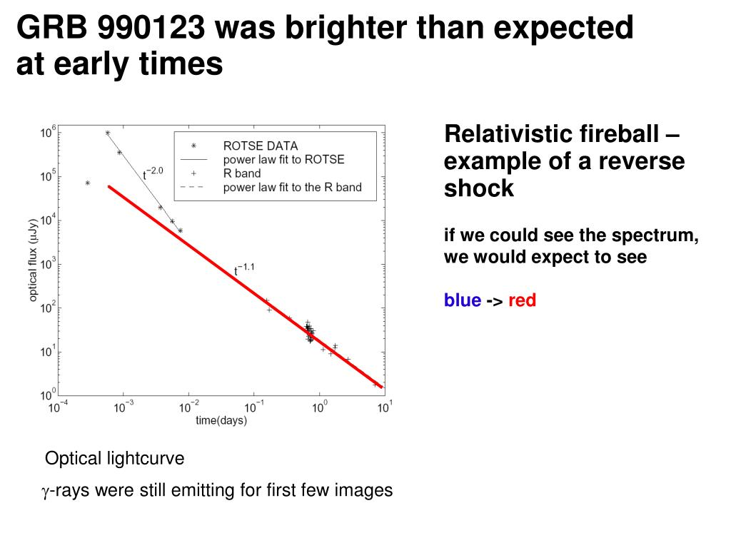 GRB 990123 was brighter than expected at early times