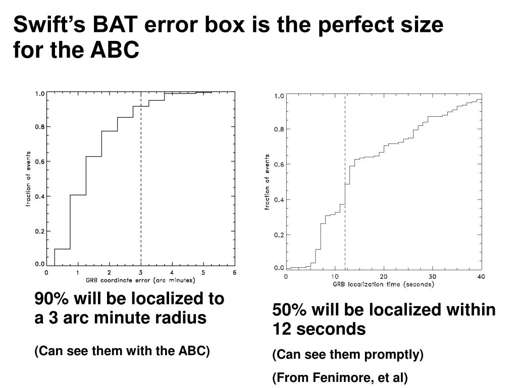 Swift's BAT error box is the perfect size for the ABC
