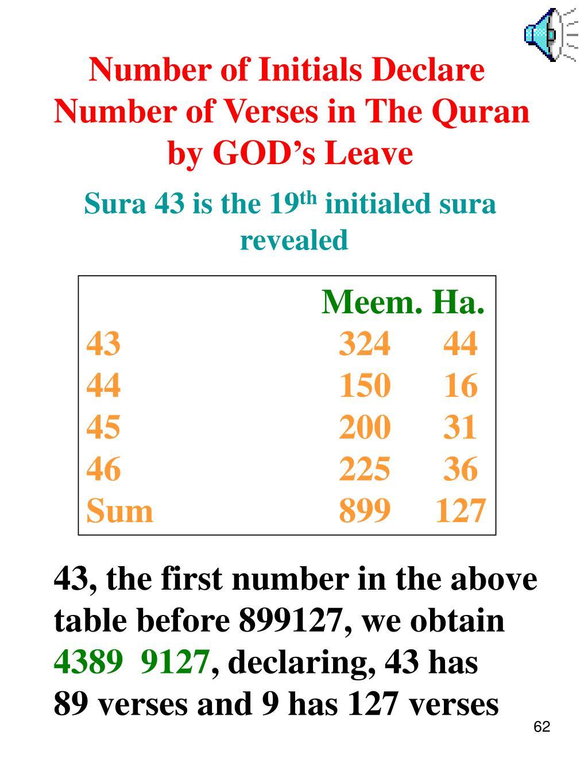 Number of Initials Declare