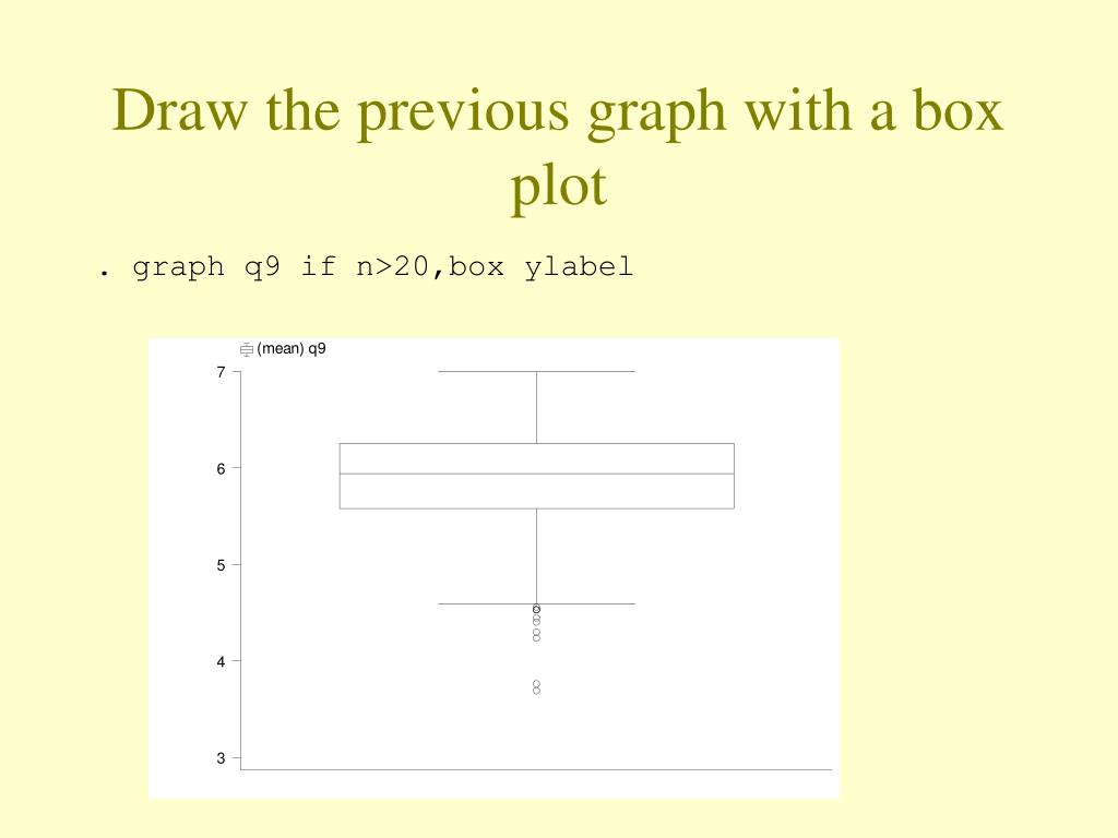 Draw the previous graph with a box plot
