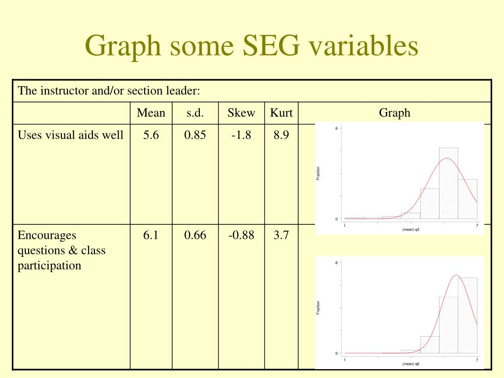 Graph some SEG variables