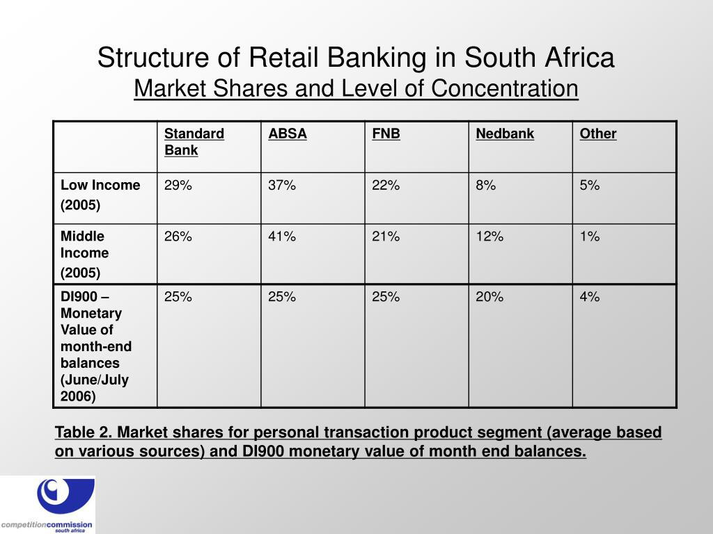 Structure of Retail Banking in South Africa