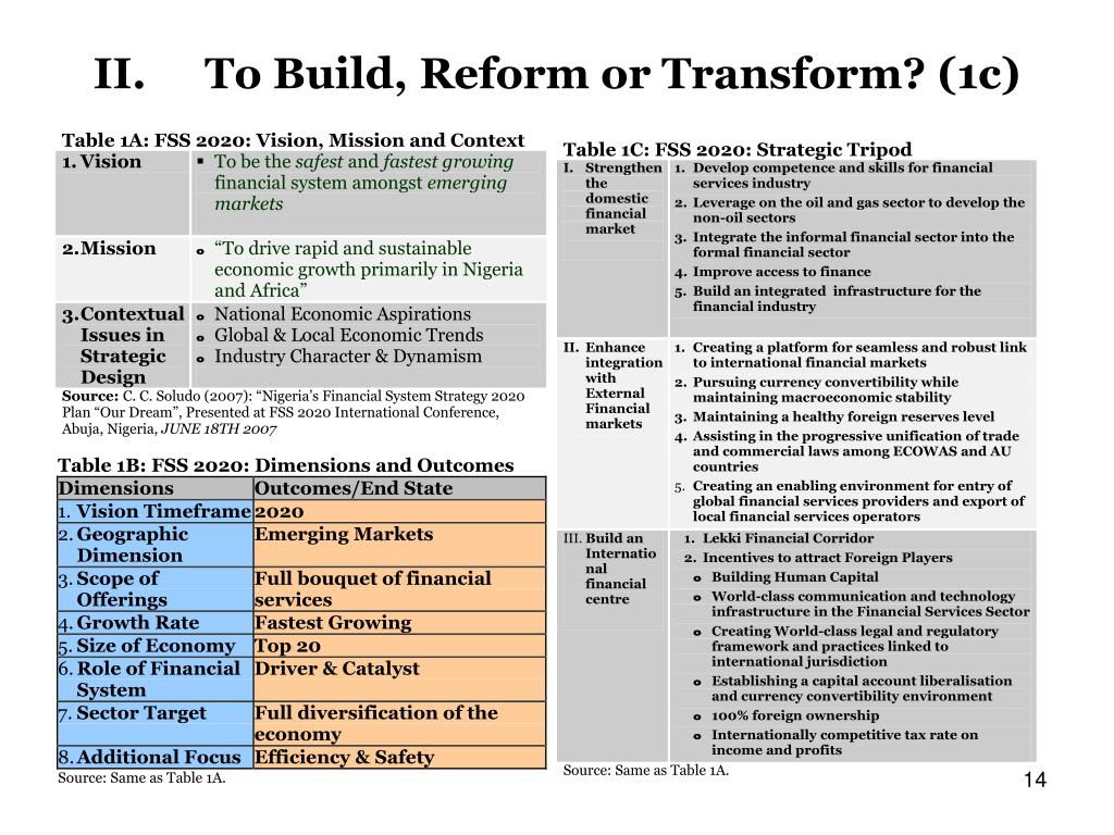 II.To Build, Reform or Transform? (1c)