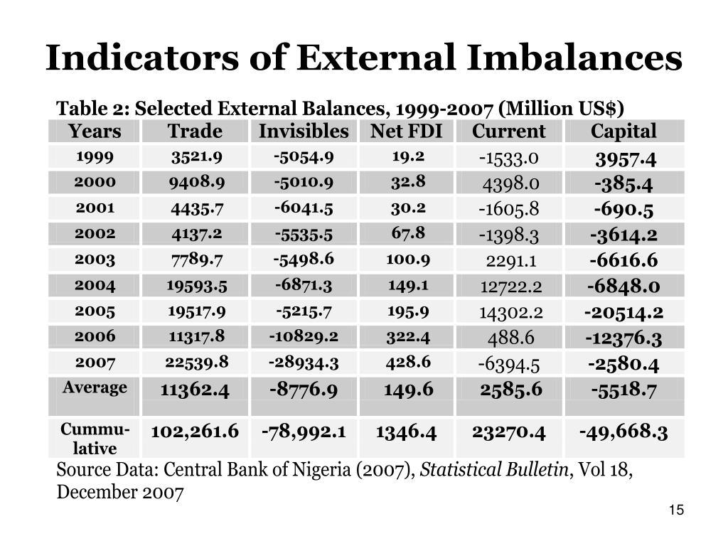 Indicators of External Imbalances