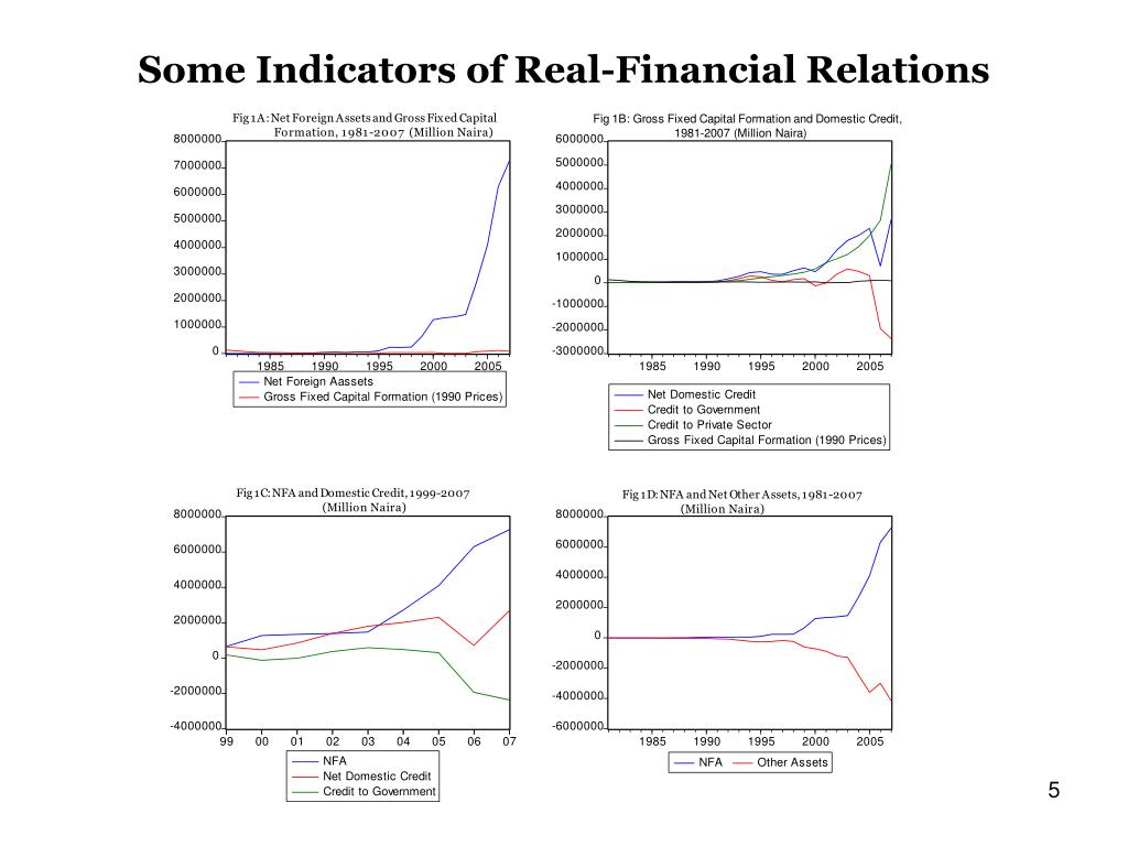 Some Indicators of Real-Financial Relations