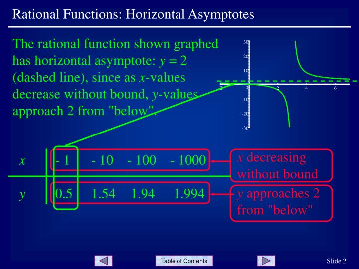The rational function shown graphed has horizontal asymptote: