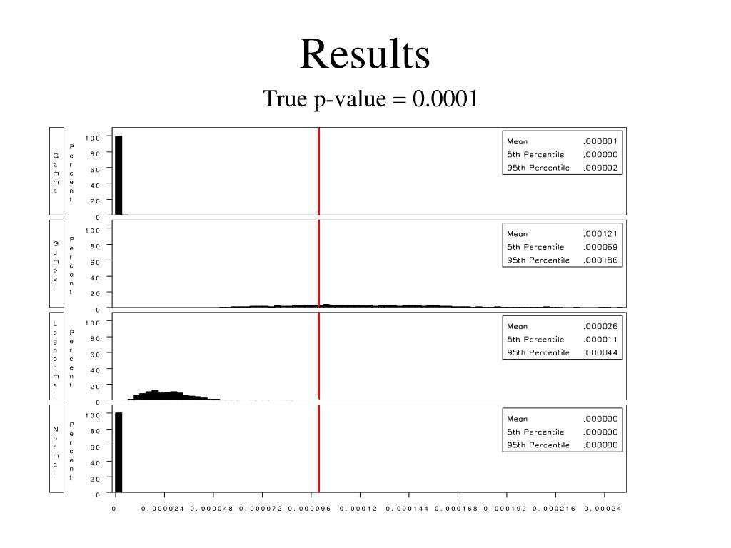 True p-value = 0.0001