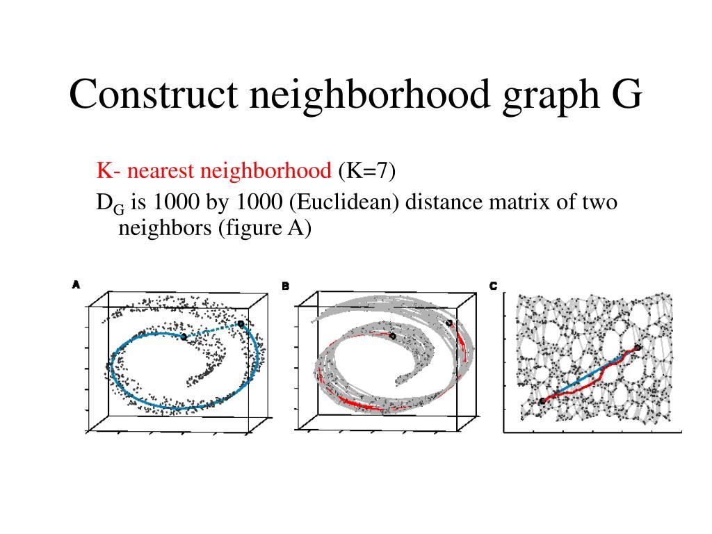 Construct neighborhood graph G