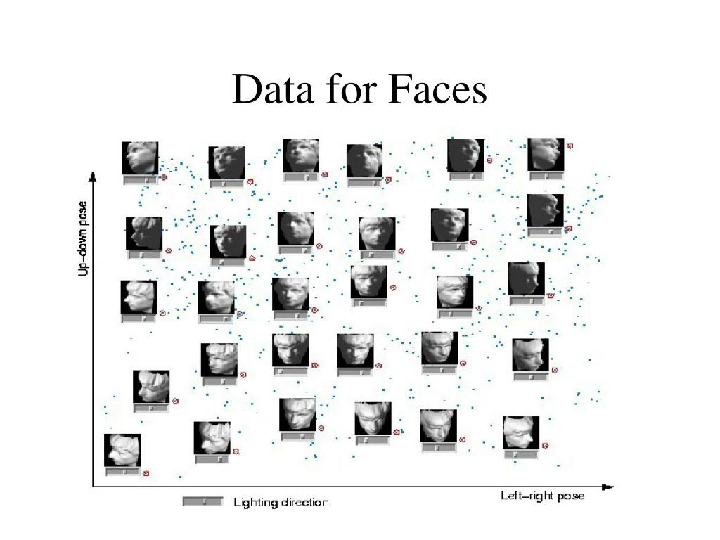 Data for Faces