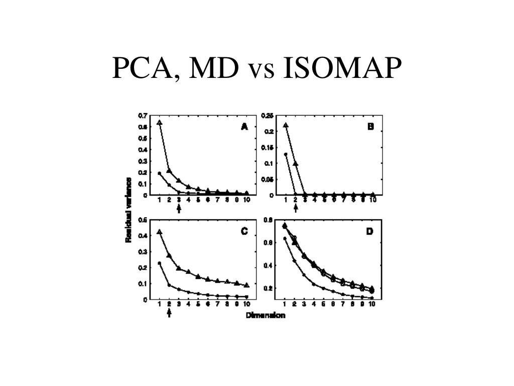 PCA, MD vs ISOMAP