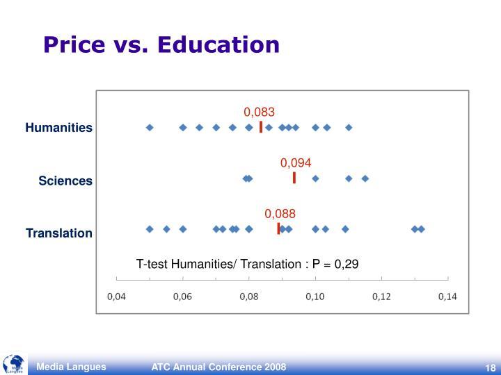 Price vs. Education