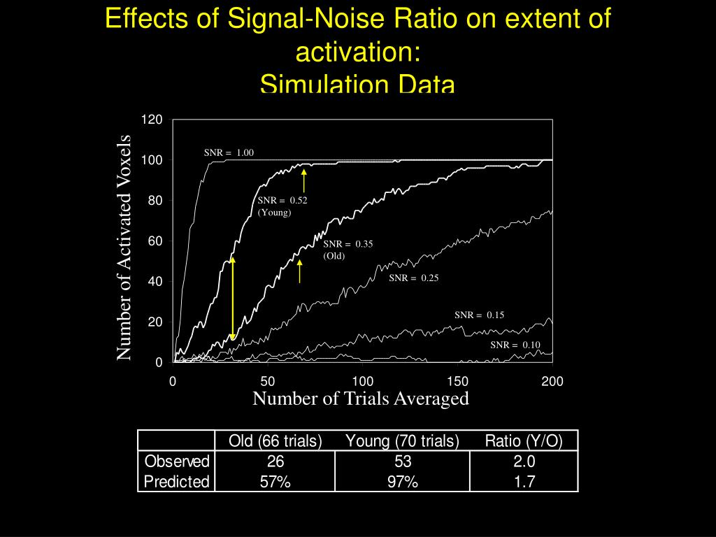 Effects of Signal-Noise Ratio on extent of activation: