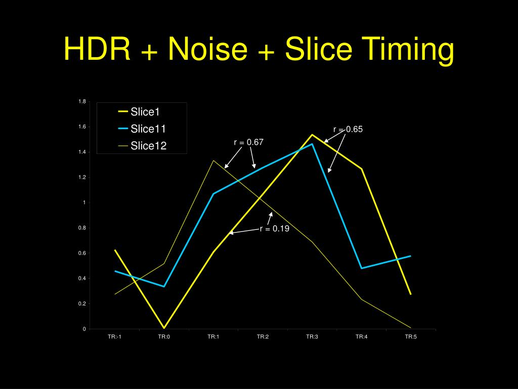 HDR + Noise + Slice Timing