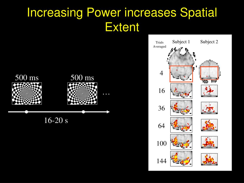 Increasing Power increases Spatial Extent